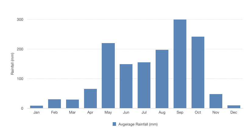 Bar graph comparing average rainfall in Bangkok by month
