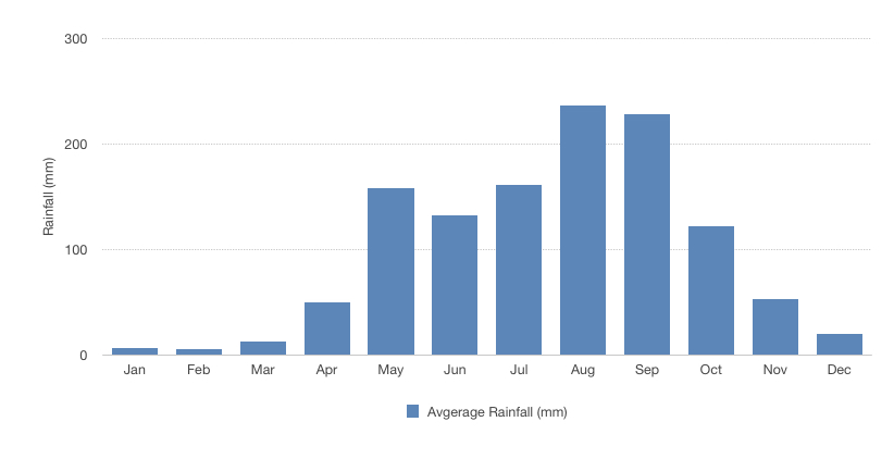 Bar graph of average rainfall in Chiang Mai by month