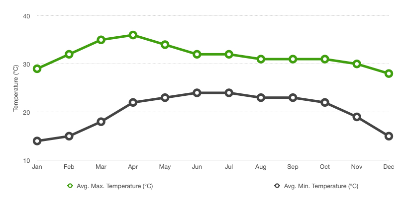 Chart of average maximum (in green) and minimum (in black) temperatures in Chiang Mai