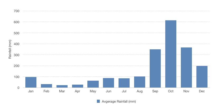 Danang yearly average rainfall