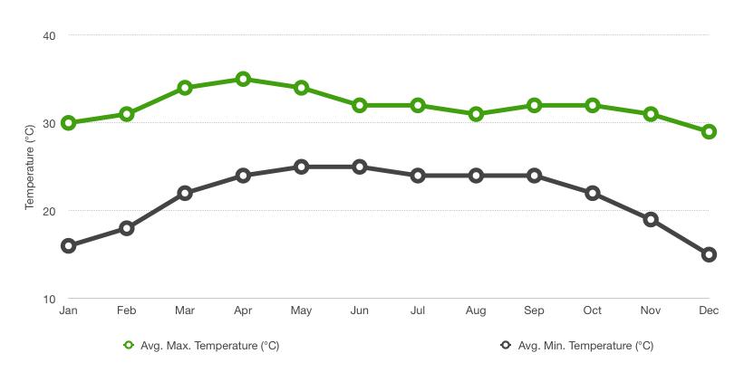 Danang Average yearly temperature graph