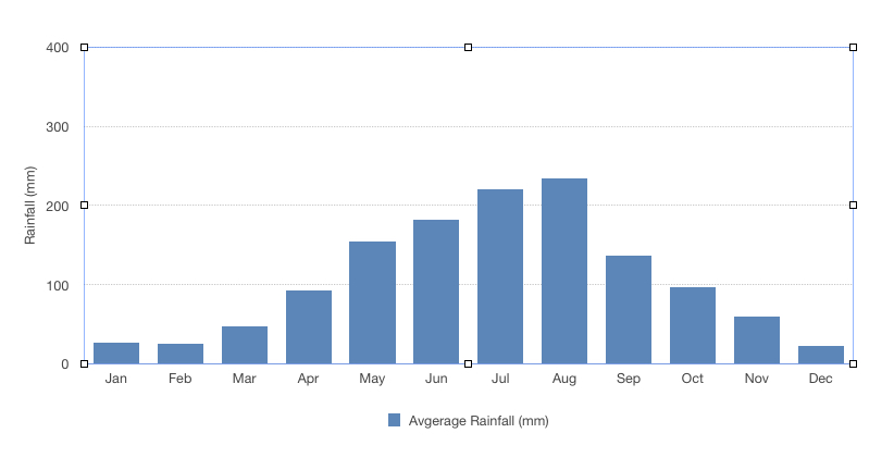 Hanoi's yearly average rainfaill