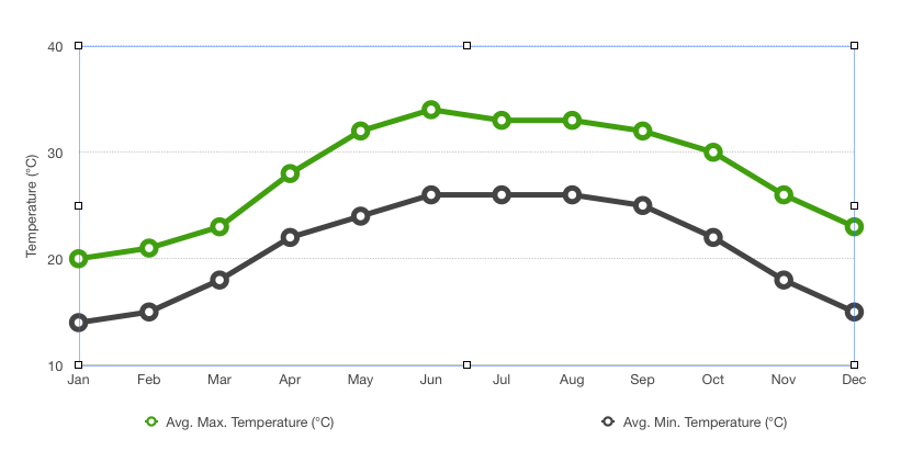 Average yearly temperature graph for Hanoi