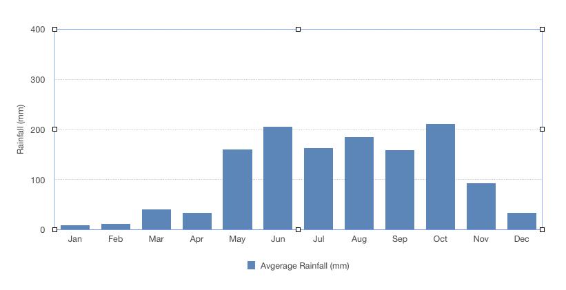 Graph of Rainfall in Saigon