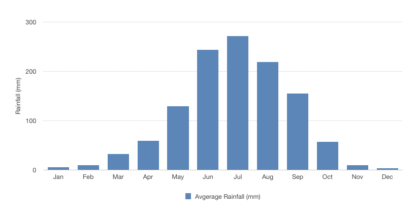Average monthly rainfall in the Bumthang Valley the