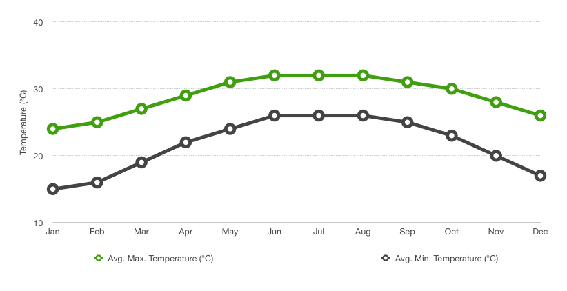 Average temperatures by month for Kaohsiung