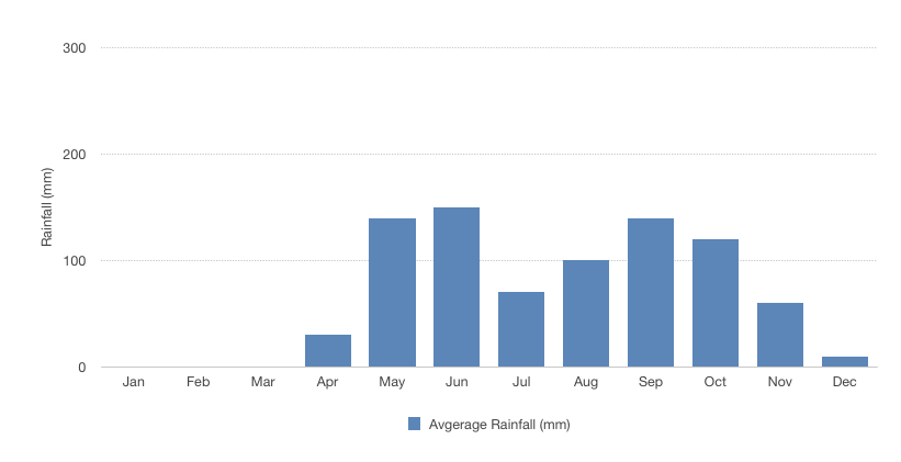 A lot of rain fall from May to October