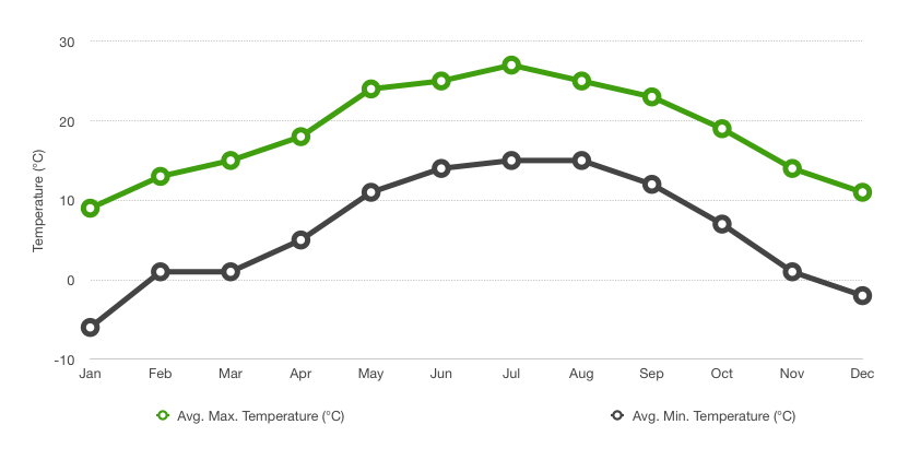 Paro - Chilly in Jan and warm in July