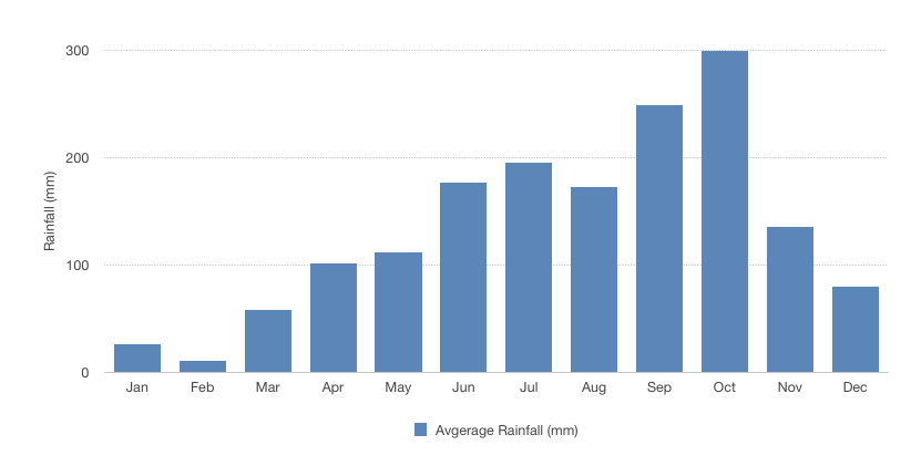 Phnom Penh receives the most rain from May until November with October being the rainiest
