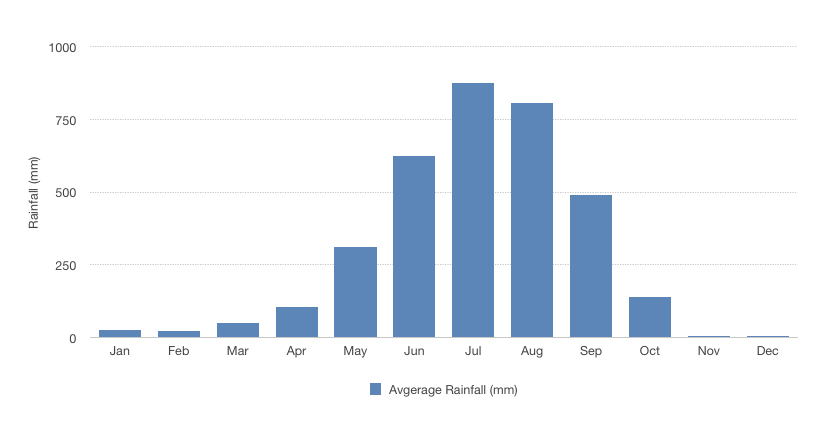 Lots of rain in Jul and Aug