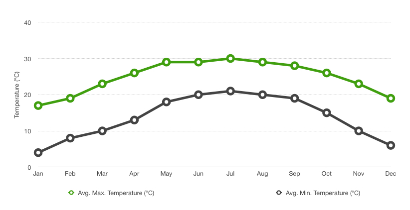 Punakha's average temperature by month.