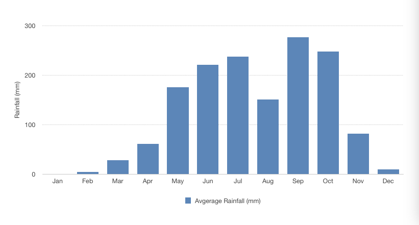 The most rain fall between May and October in Siem Reap with September the month with the most rain