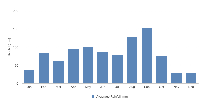 Avg rainfall by month for Taipei