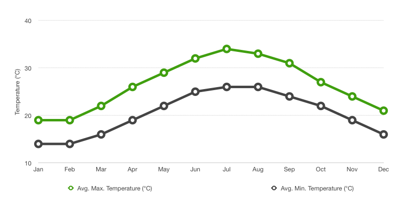 Avg temperatures in Taipei, July is the hottest month